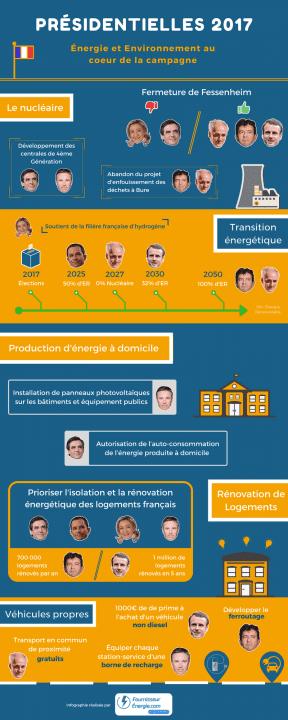 Présidentielles 2017 : l'énergie et l'environnement dans les différents programmes