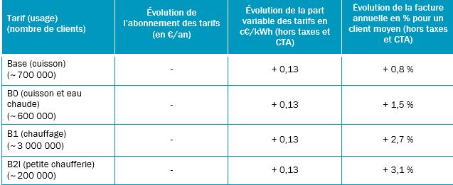 évolution prix du gaz novembre 2017