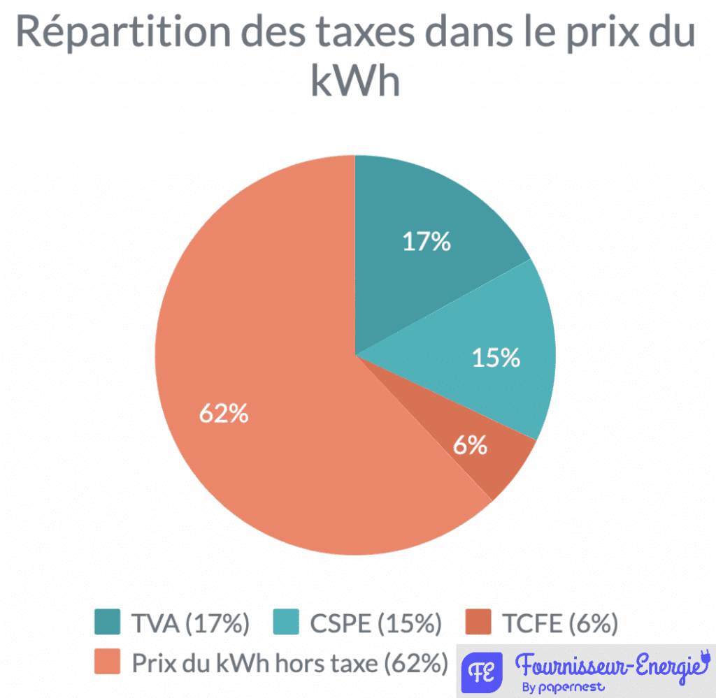 Graphique-taxes-kWh