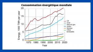 Consommation énergétique mondiale