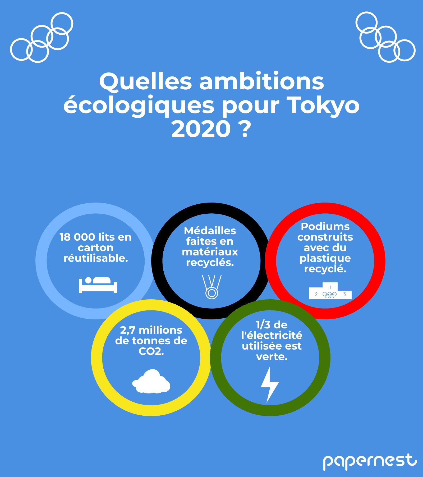 engagements environnementaux jo tokyo 2020