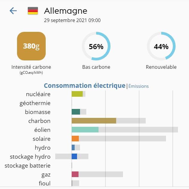 Mix énergétique de l'Allemagne