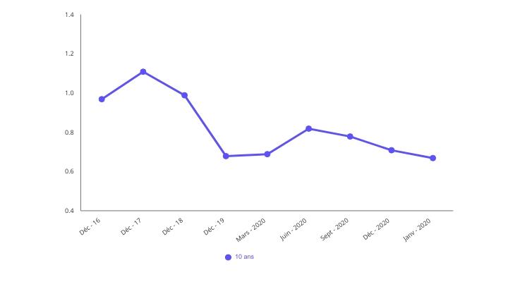 Graphique évolution du taux immobilier sur 10 ans