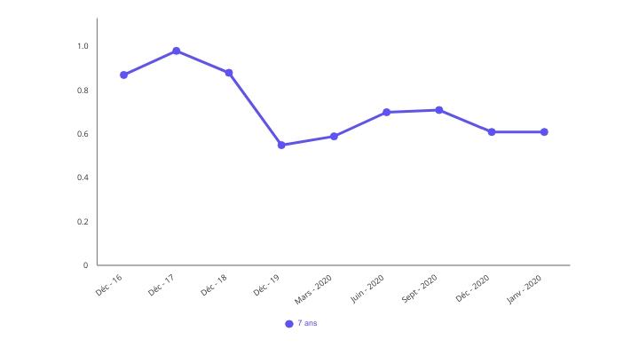 Graphique évolution du taux immobilier sur 7 ans