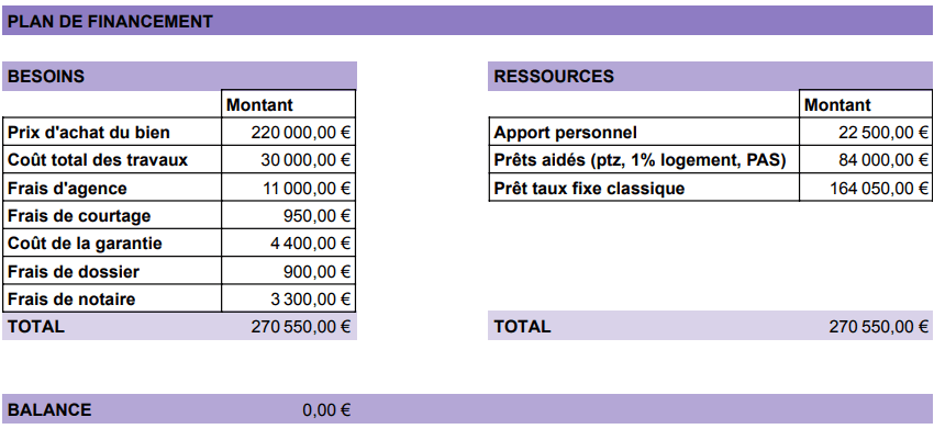 Plan de financement 220 000