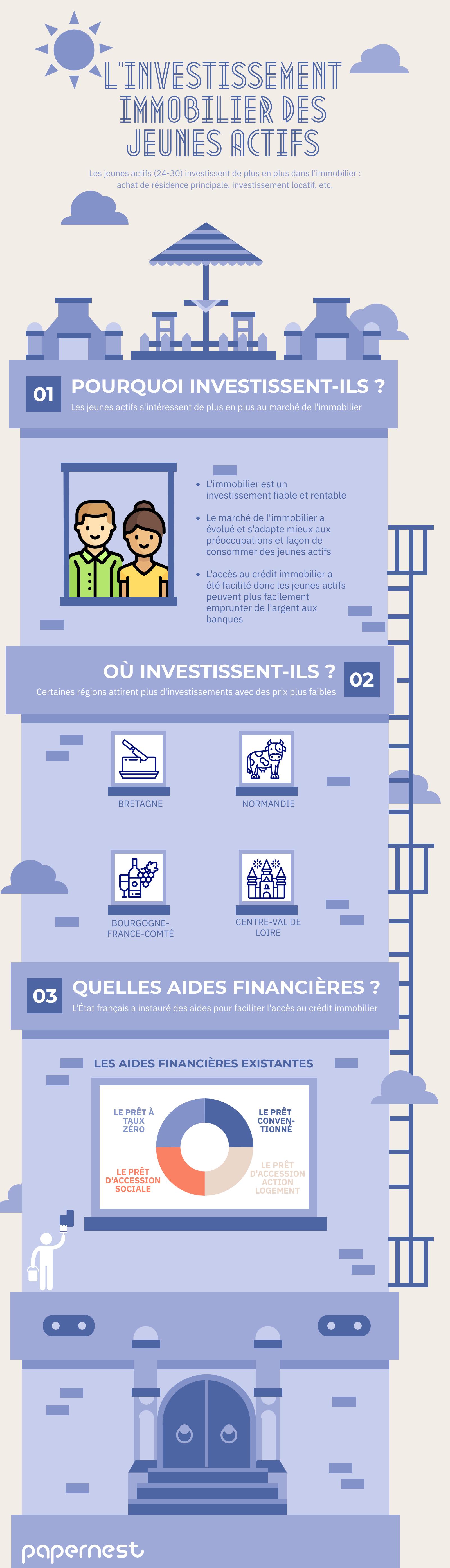 Investissement immobilier des jeunes actifs français infographie
