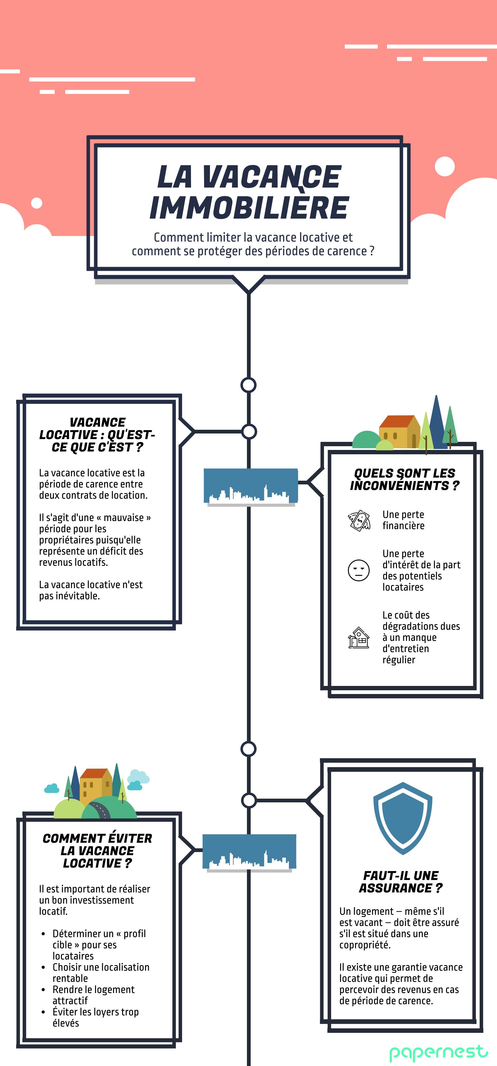 Infographie sur la vacance immobilière