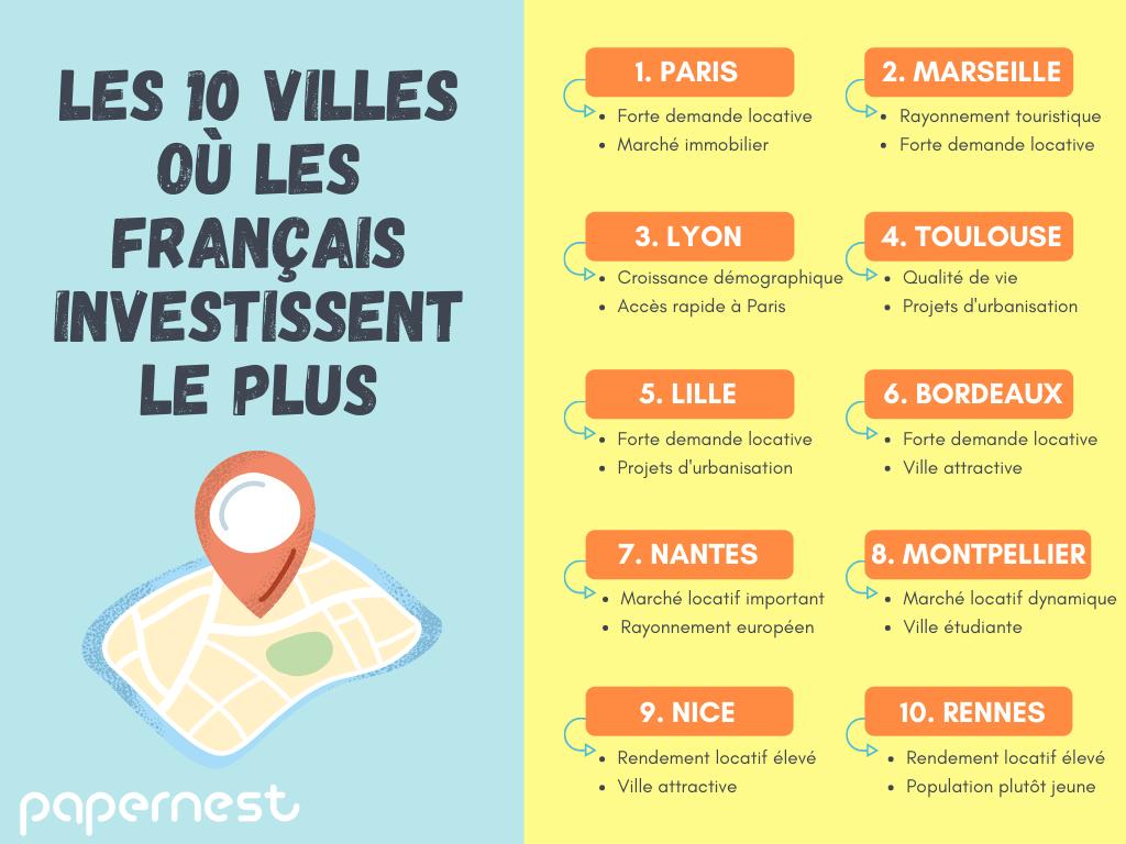 Les 10 villes où les Français investissent le plus infographie