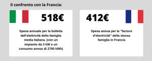 Confronto bollette Italia Francia