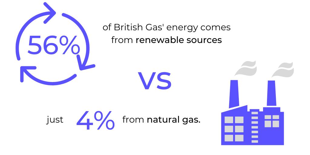 British Gas Fuel Mix