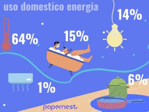 consumi famiglie