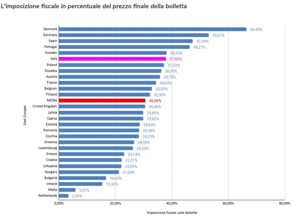 imposizione fiscale sul prezzo delle bollette in Europa