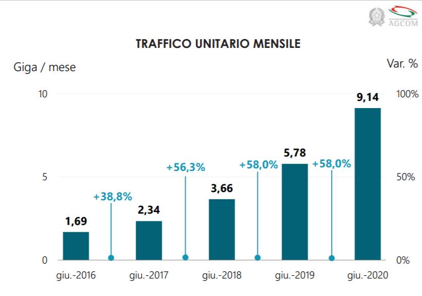 Consumo gb traffico dati in Italia da giugno 2016 a giugno 2020