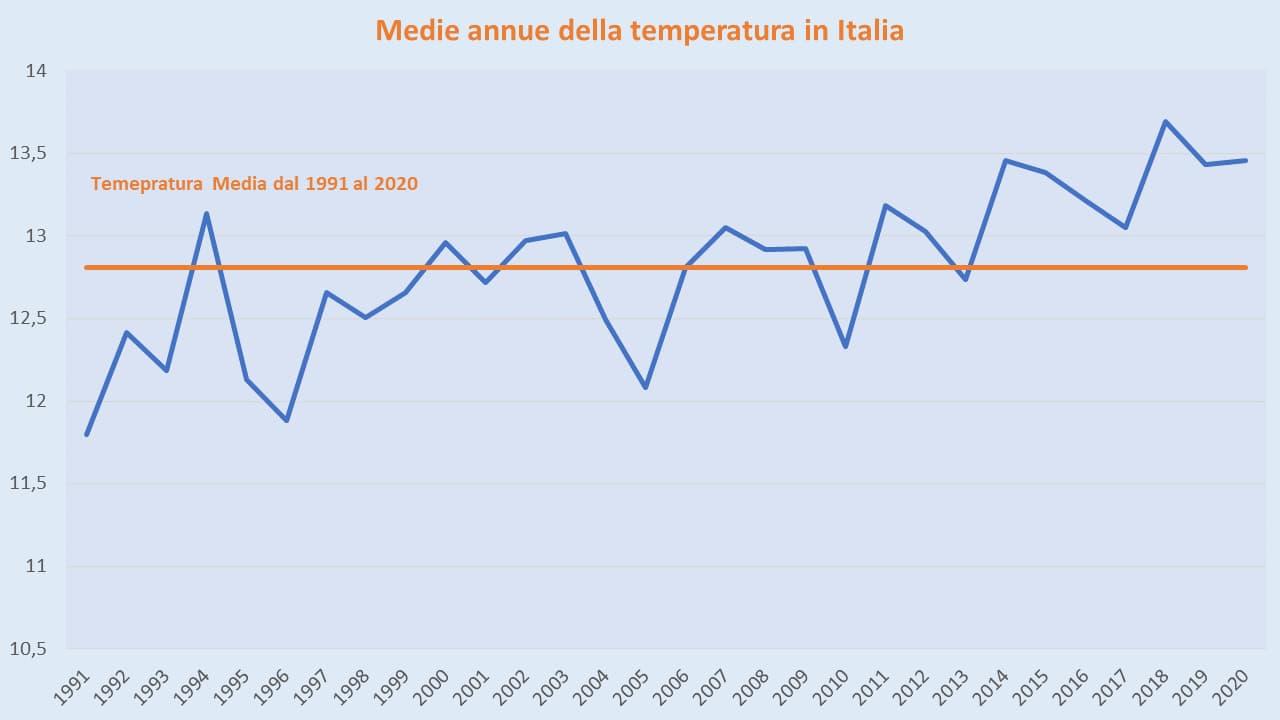 Grafico andamento temperature Italia