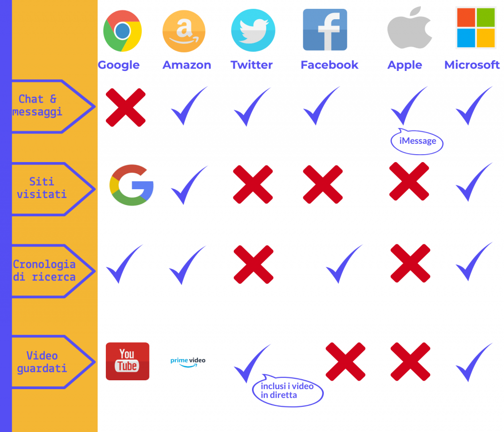 Raccolta dati personali aziende big tech privacy