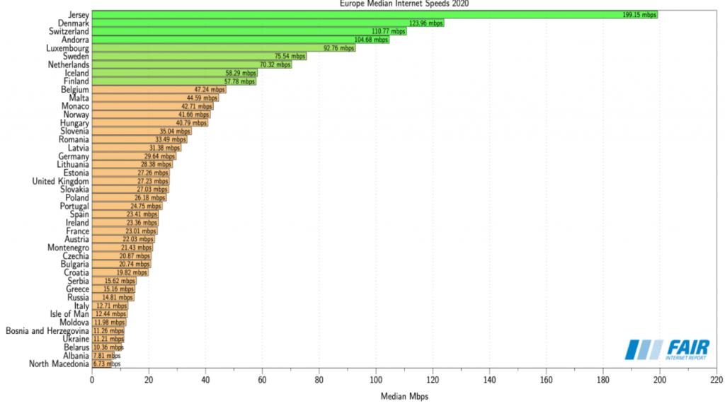 Velocità internet mediana dei paesi europei nel 2020