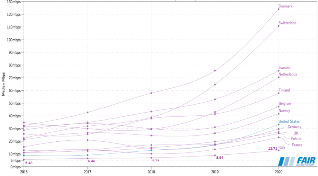Crescità della velocità internet mediana in Europa nel periodo dal 2016 al 2020.