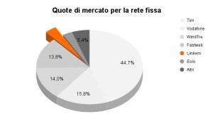 Diffusione Linkem in Italia