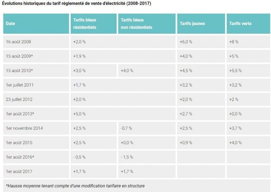 Evolution du tarif réglementé de vente d'électricité