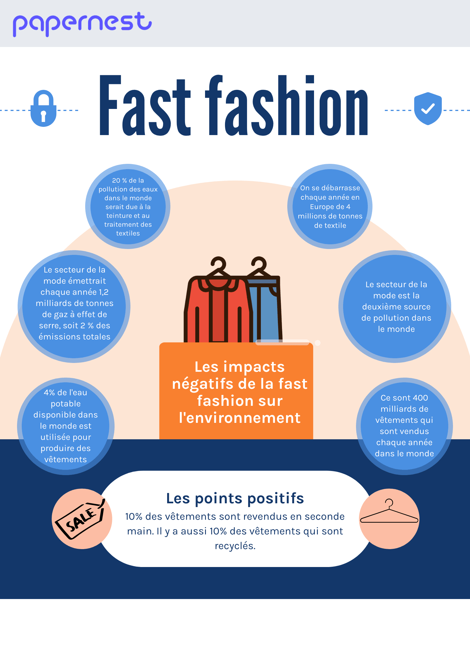 Fast fashion environnement