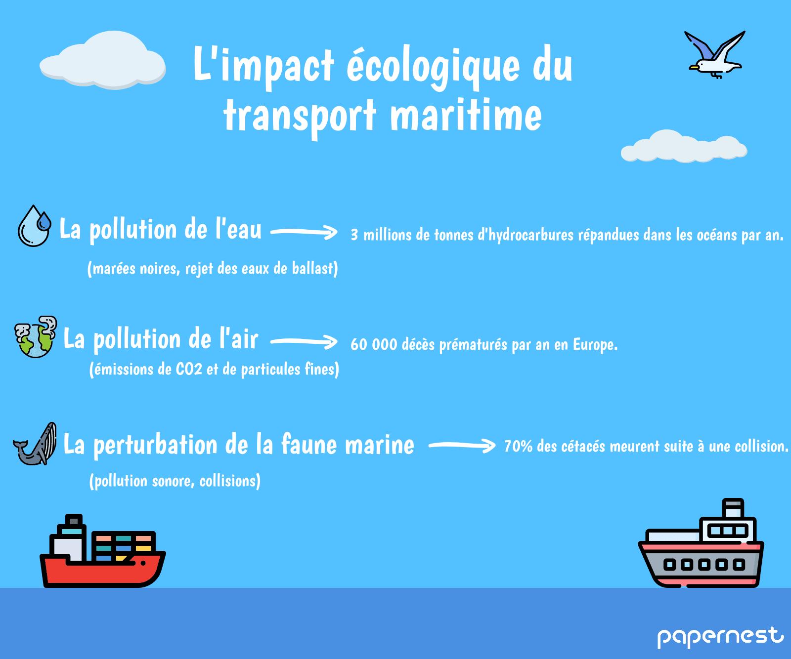 infographie impact écologique transport maritime