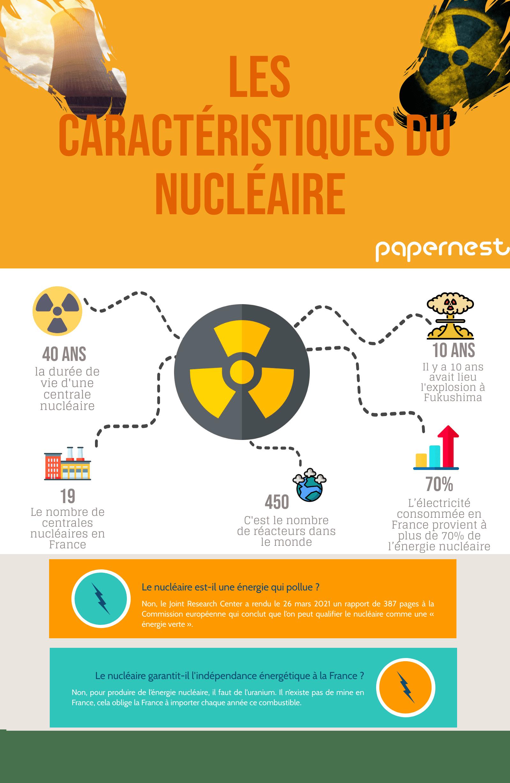 LB nucléaire