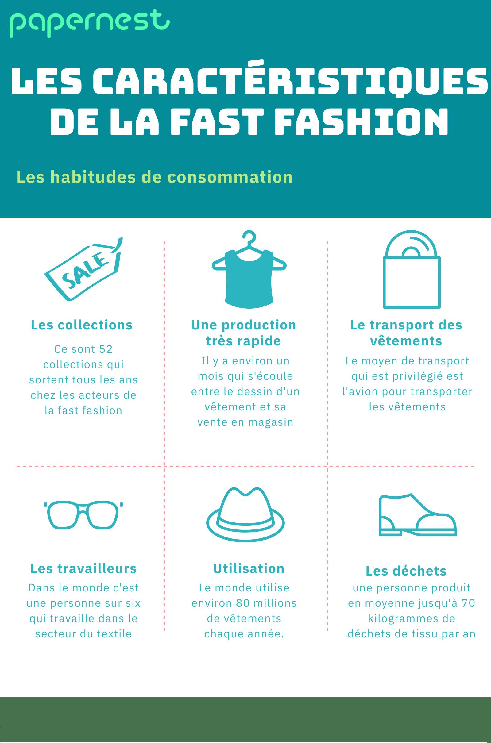 Les caractéristiques de la fast fashion