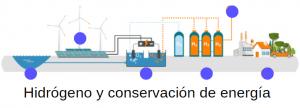 generación de energia renovable y conservación en hidrogeno